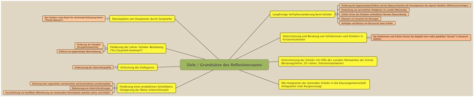 reflexionsraum_grundsaetze